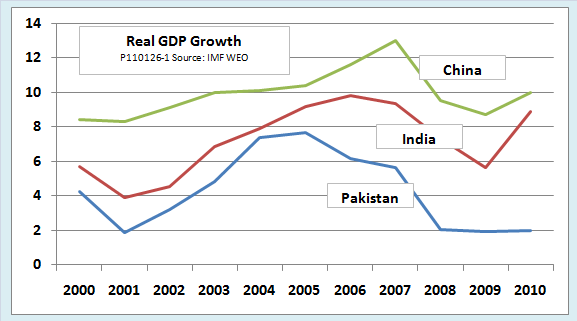 factors of population growth in india