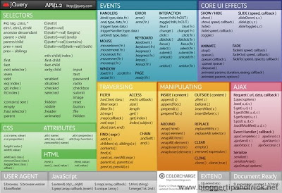 jQuery 1.2 Cheat Sheet (colorcharge.com)