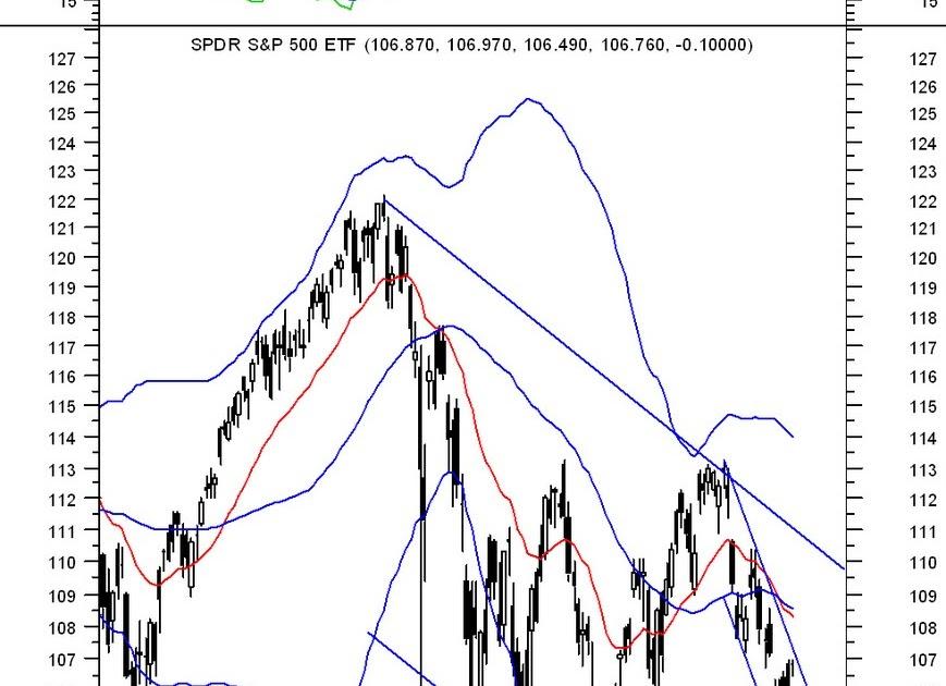 Third Eye Market Analyst: SPY Daily Chart w/Today's ...