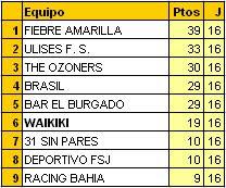 Clasificación FINAL 2009/2010