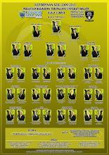 Pimpinan PERMATA UM Sesi 2009/2010