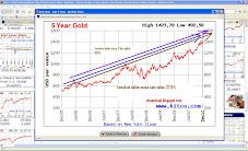 Gold - 5 tahun