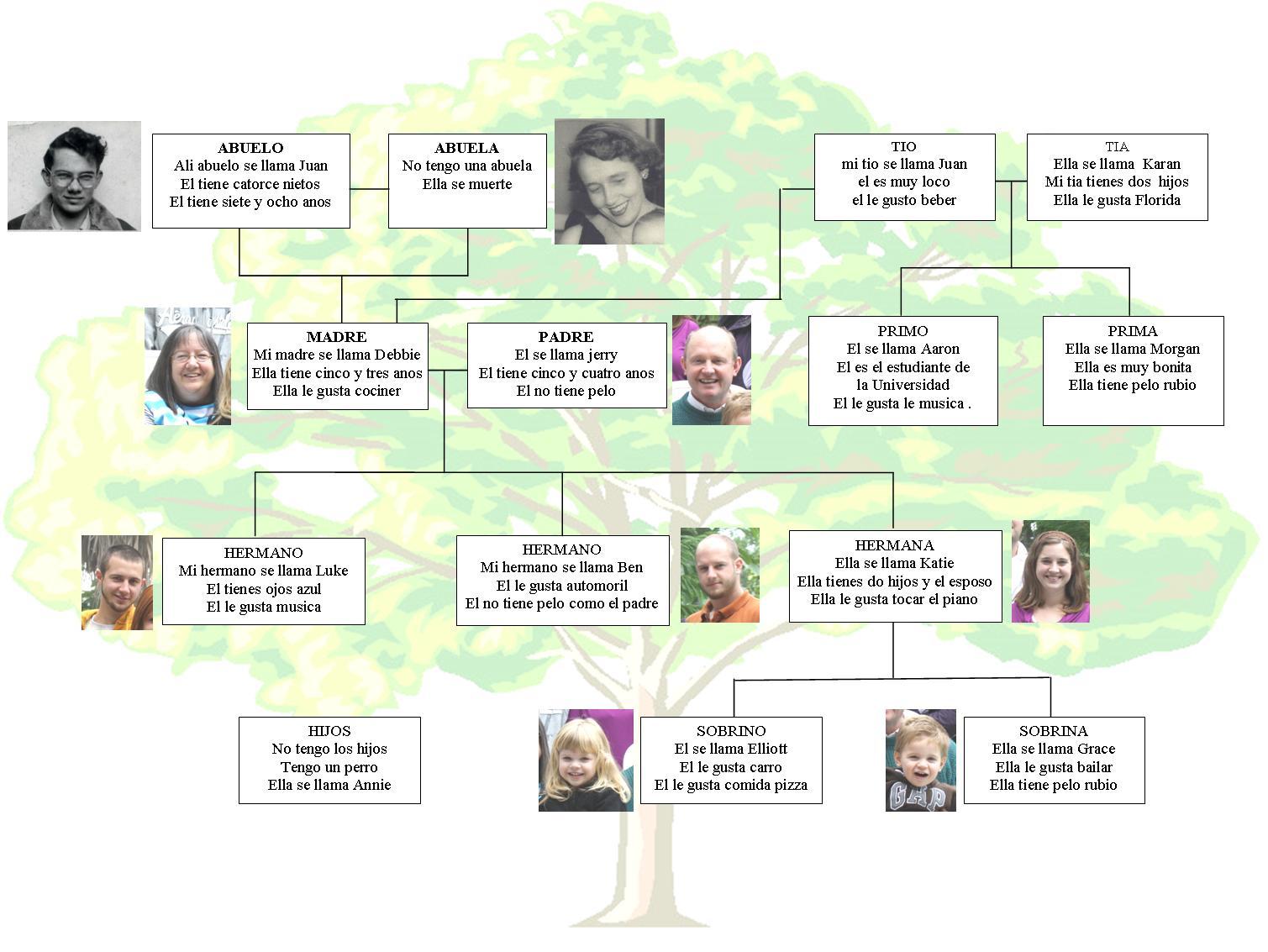 Pavlansky: Seth's Family Tree in Spanish