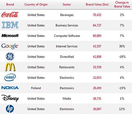 As 100 Marcas Mais Valiosas | Best Global Brands