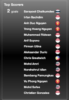 Top Scorers AFF CUP