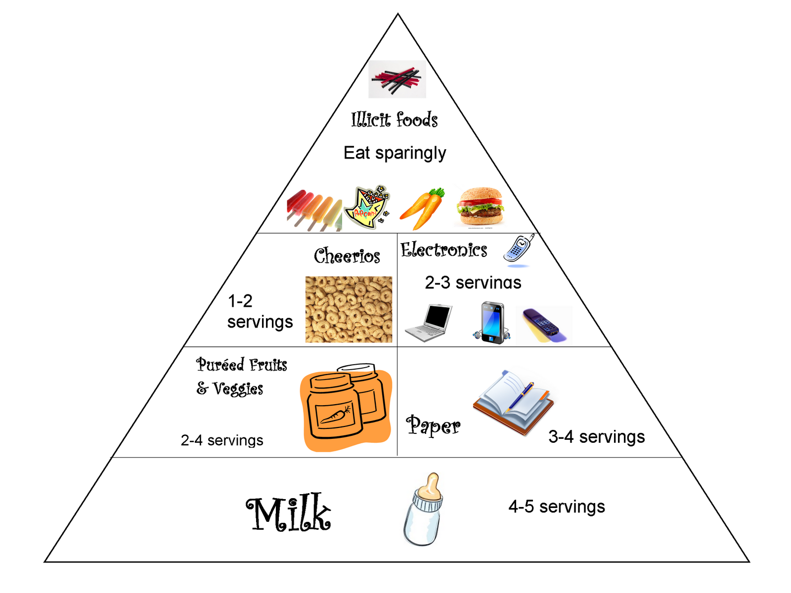 My Awesome Brother Jared Helped Me Make A Food Pyramid Of Things Alex Eats This Is Not Necessarily Healthy Or Balanced Diet But We Are Trying To Expose