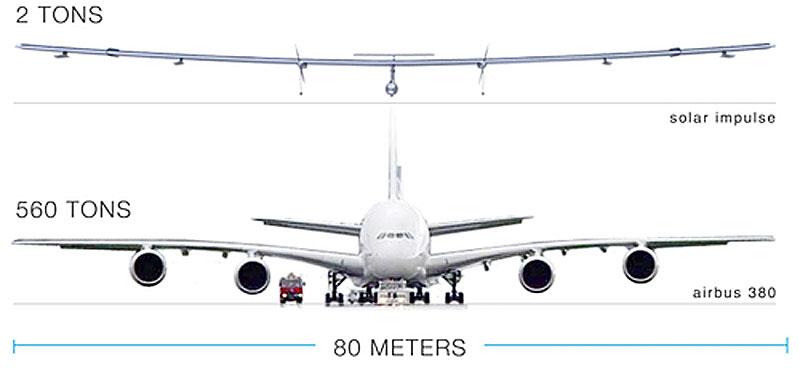http://2.bp.blogspot.com/_04kZGR_ltmE/S772NvUr5BI/AAAAAAAAG7I/jKOkGXt4lsA/s800/Wingspan-of-Solar-Impulse.jpg