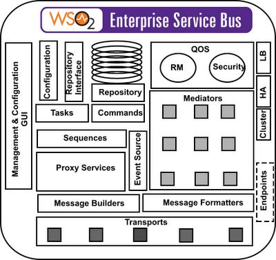 Component Architecture of WSO2 ESB | Asanka Abeysinghe