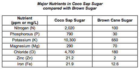 The Spunky Coconut: Lets talk about Coconut (sap) Sugar