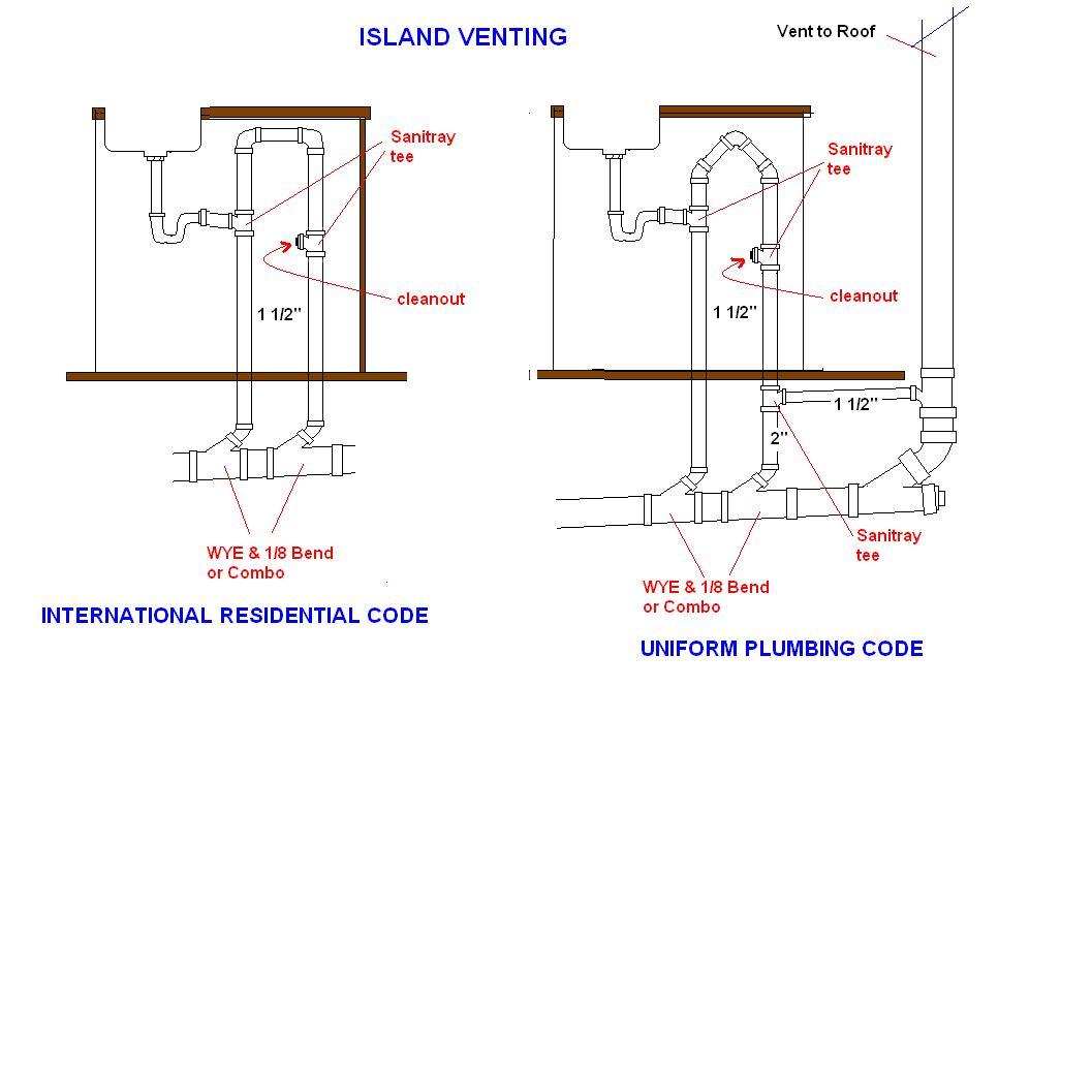Bathroom Drain Vent Diagram - Best kitchen sink plumbing with dishwasher ideas bathroom