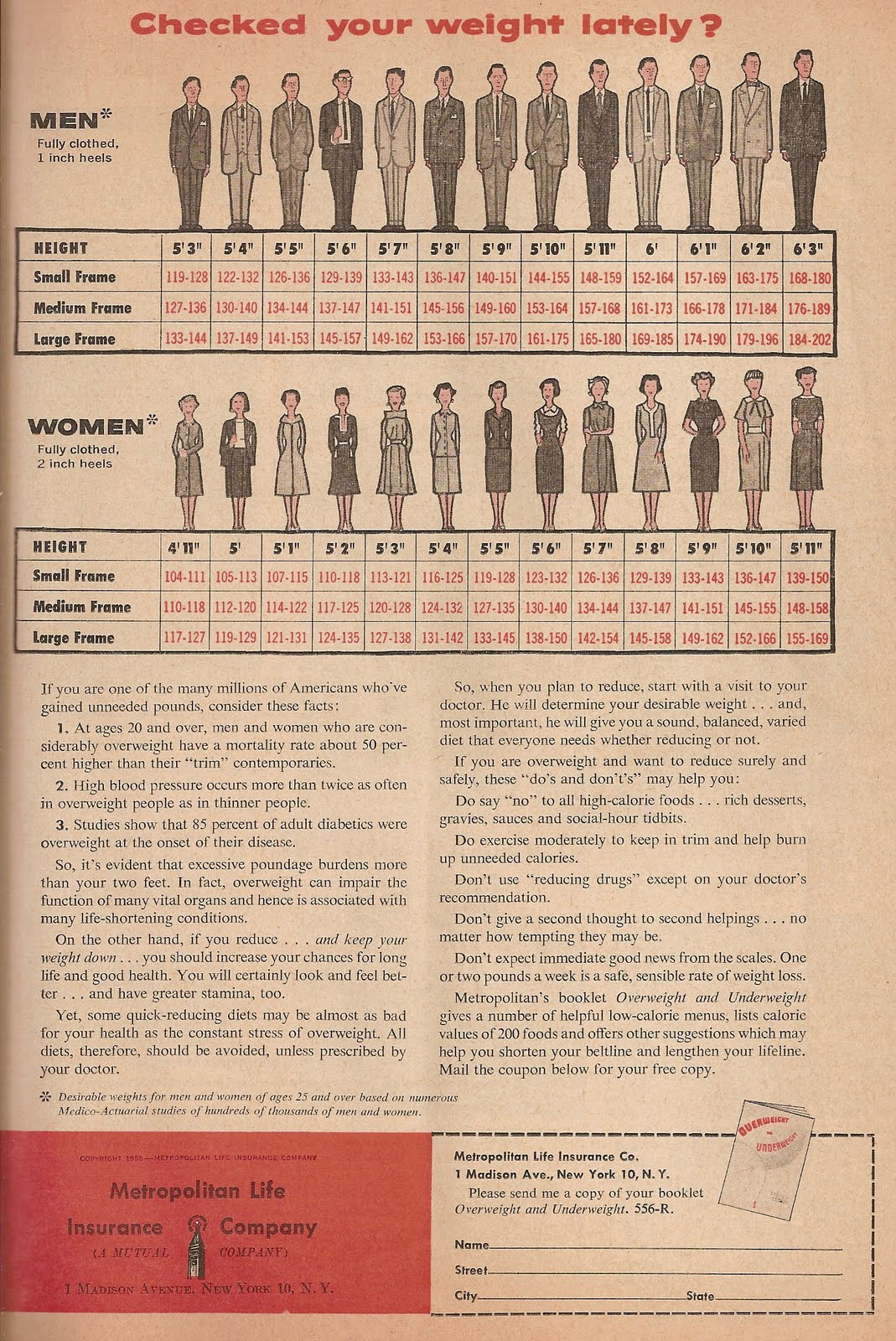 http://2.bp.blogspot.com/_0CbY6icQ2WU/TMpdxfAgryI/AAAAAAAAAtI/0w1_NJF4Ei8/s1600/1950s%2Bweight%2Bchart.jpg