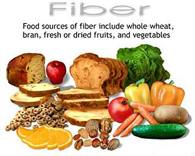   Diet Foods on Positive Changes Hypnosis  Lose Body Fat With A High Fiber Diet