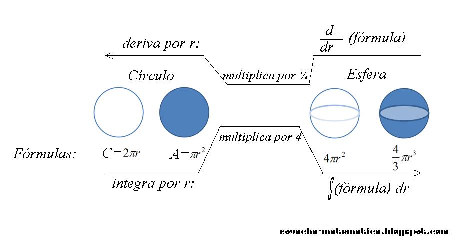 La Covacha Matemática: Ferretería Matemática: Los círculos se ...