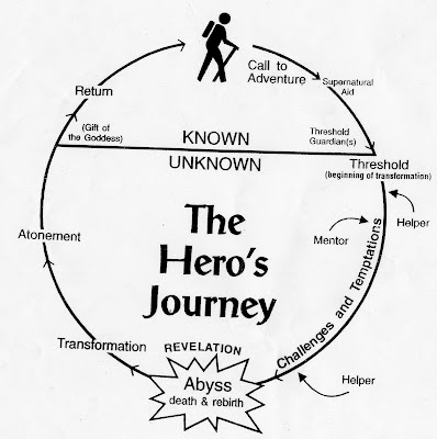 A Basic Diagram of the Journey