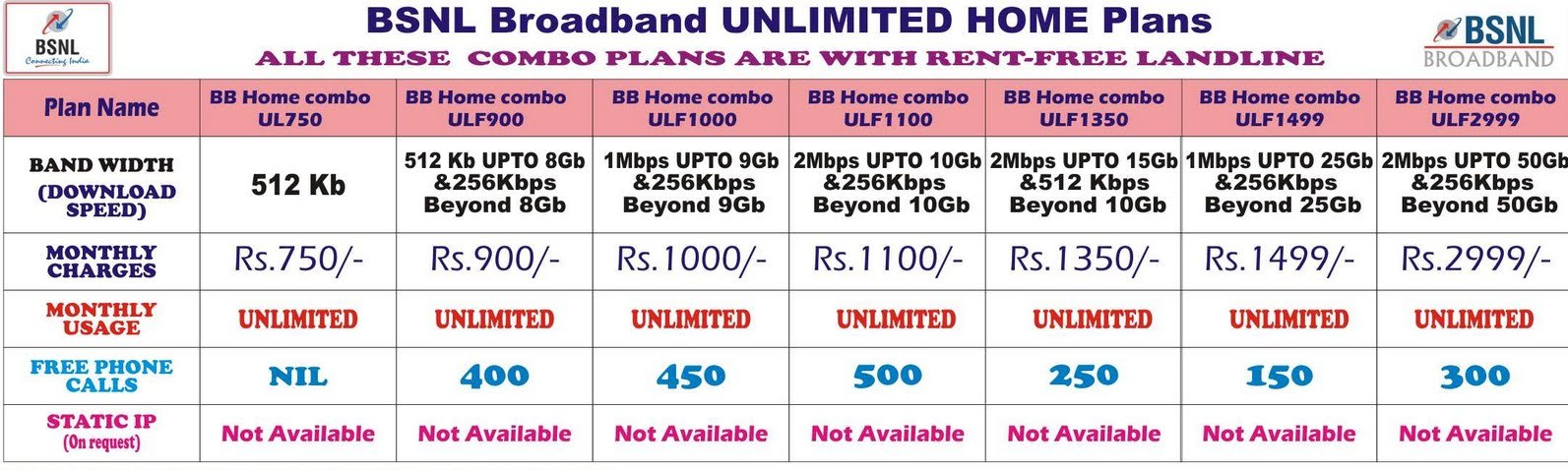 Bsnl Broadband Unlimited Home Plans 750