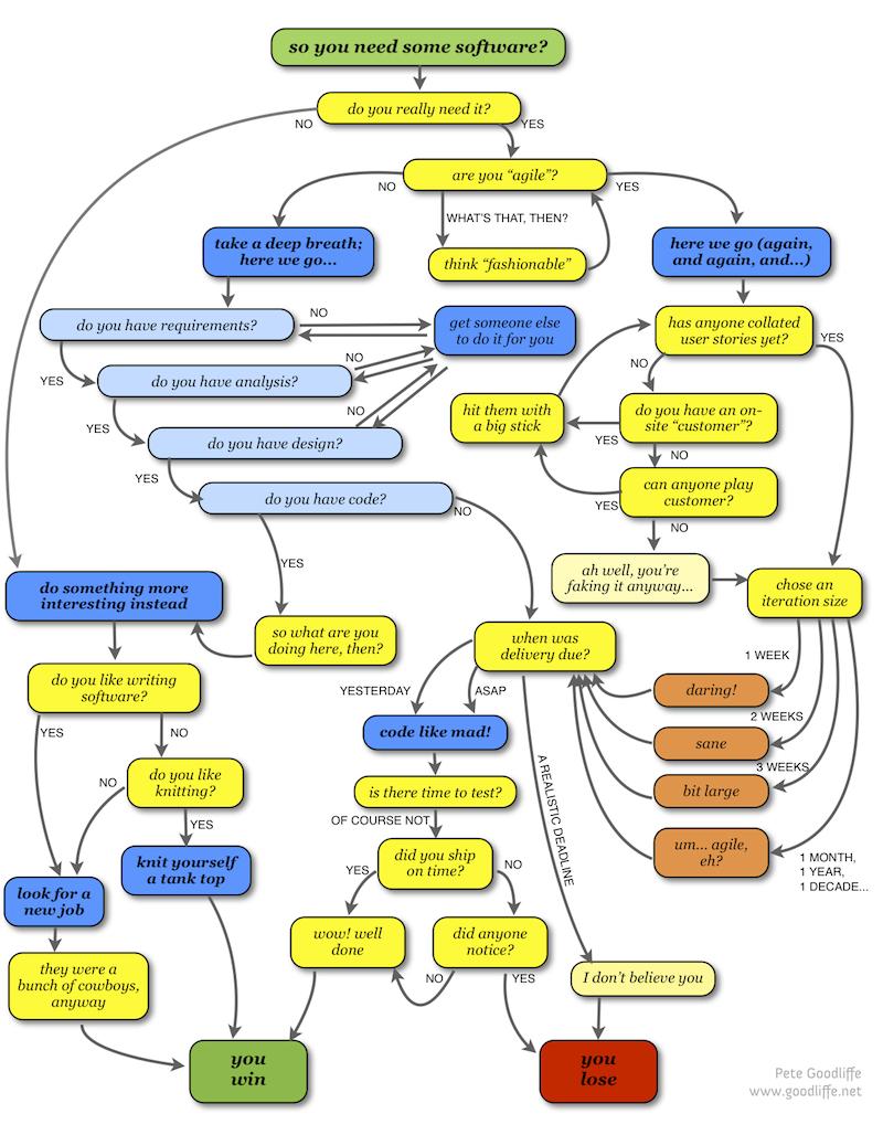 Program To Flowchart Software Download Free Developerstec