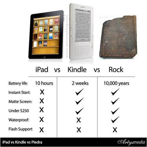 iPad vs Kindle vs Piedra