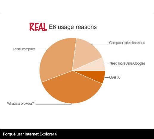 Porqué usar Internet Explorer 6