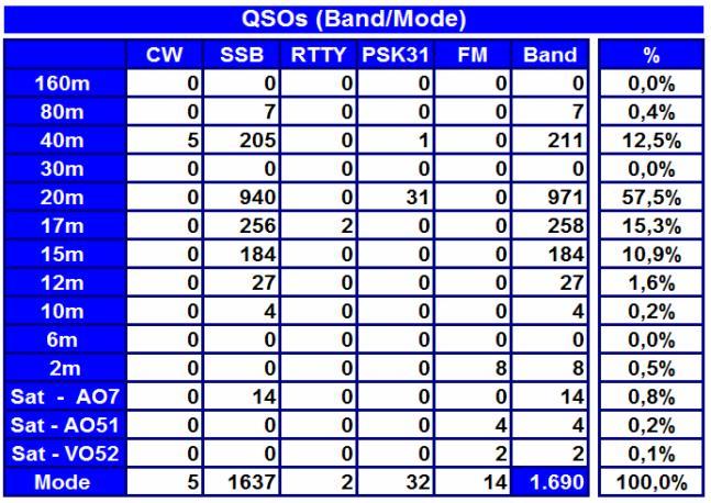 Total de QSO's