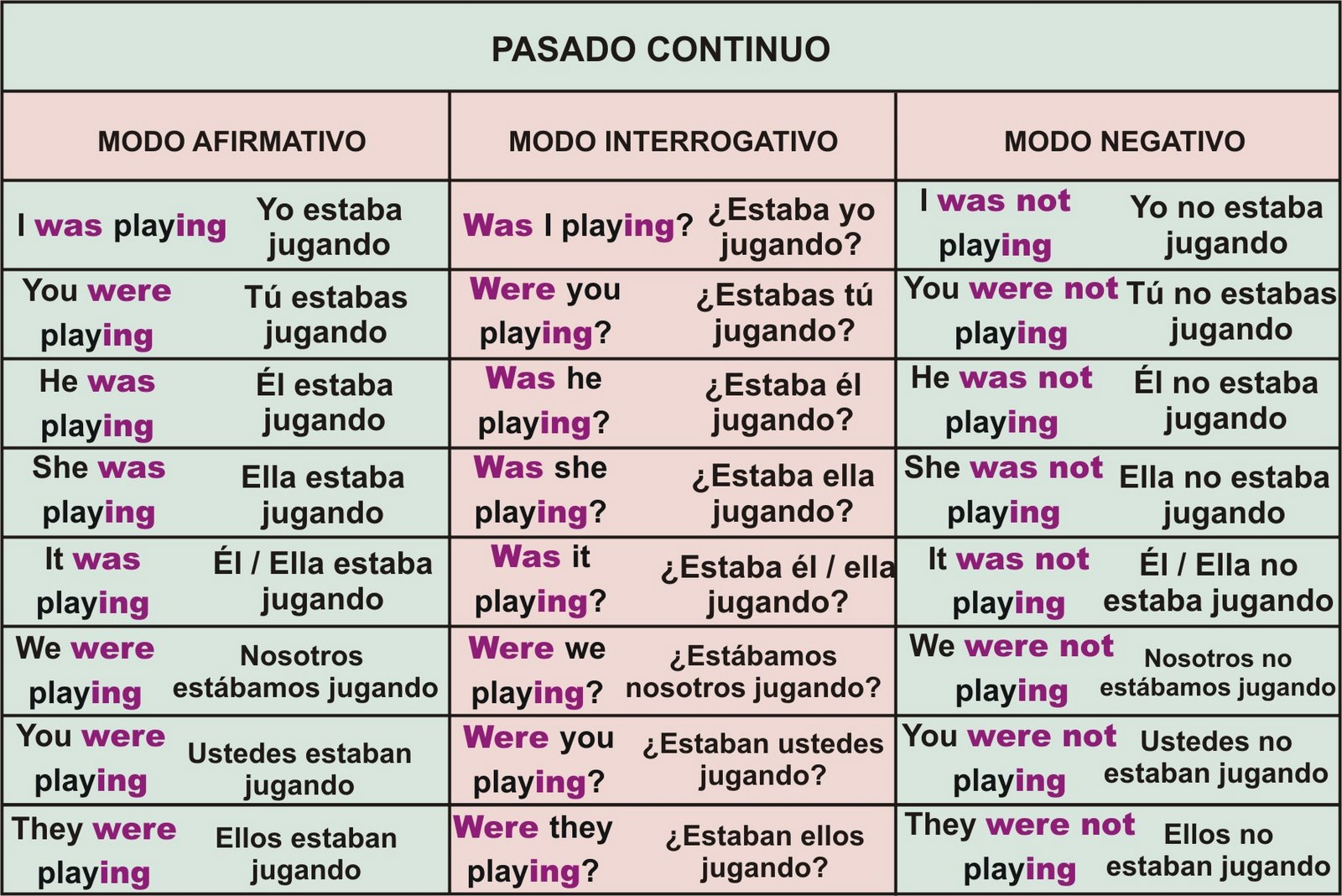 Ingl s past simple pasado simple past contiuous for Tiempo aprender ingles