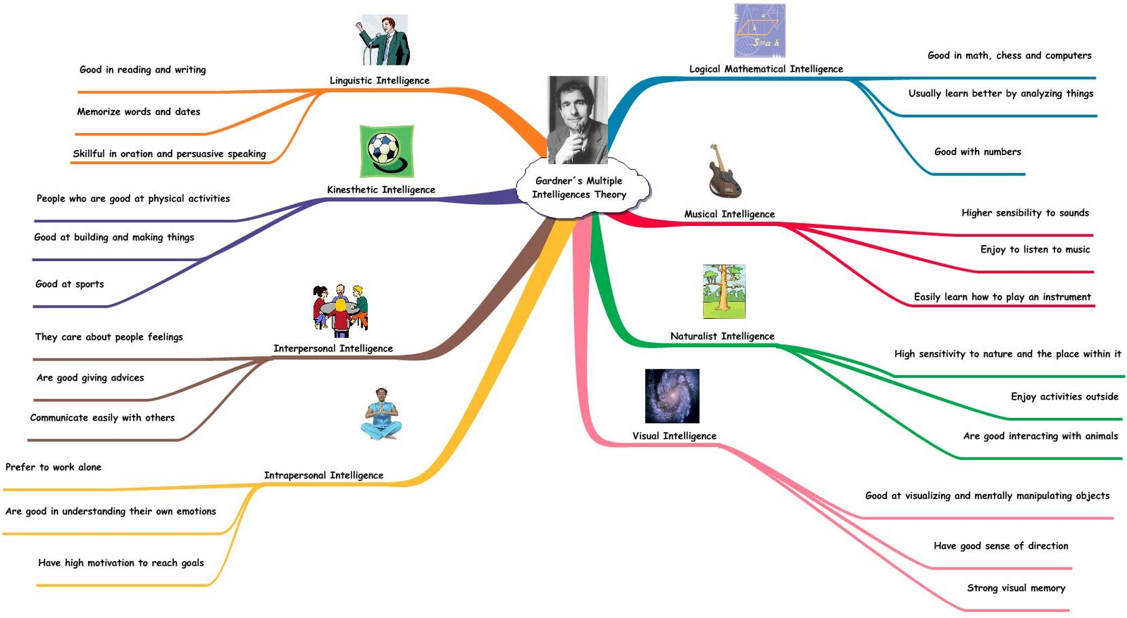 research paper theory multiple intelligences