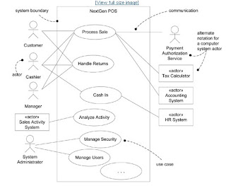 Baseball online use case diagrams the uml provides use case diagram notation to illustrate the names of use cases and actors and the relationships between them see figure ccuart Gallery