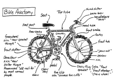 BAN GEDE: Anatomi Sepeda MTB