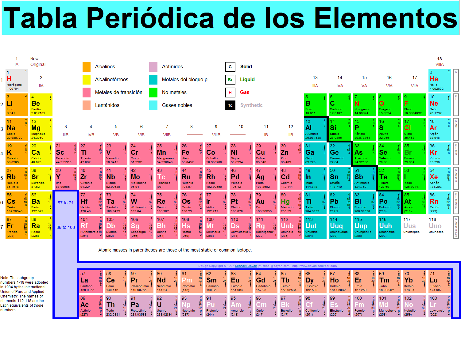 Periodic Table Classifications