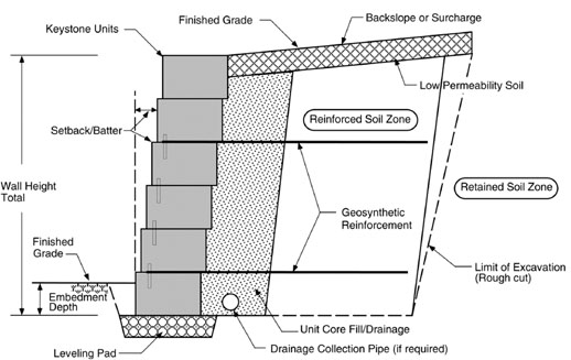 anatomy of a retaining wall - Design Of Retaining Walls Examples
