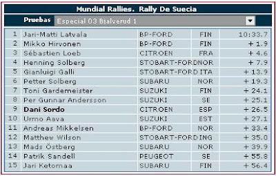 Clasificaciones Rally Suecia Especial 3