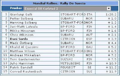 Clasificaciones Rally Suecia Especial 8
