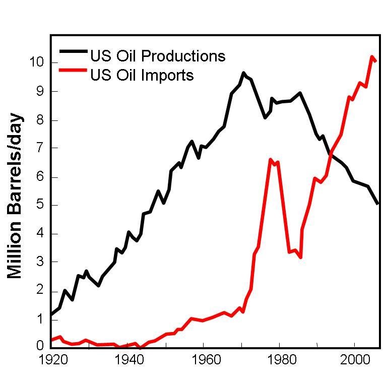 Öljyn kulutus maailmassa barrelia