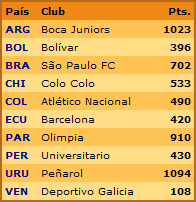 Ranking CONMEBOL