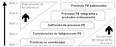 cobit maturity model - Pusat Informasi Terkini