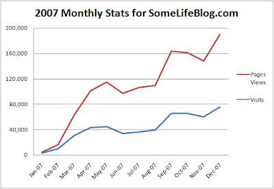 2007 Website Statistics for SomeLifeBlog.com