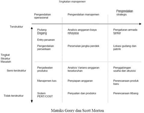 Keputusan Manajemen menurut Anthony dan Morton dibagi dalam 3 tipe :