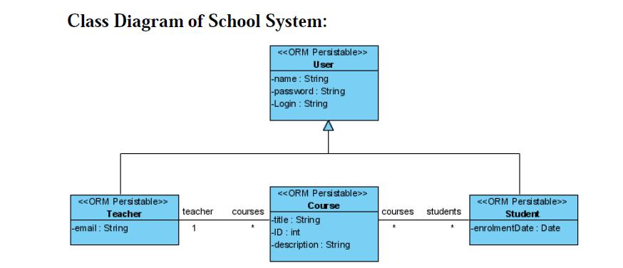 Java    Diagrams