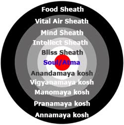 Meditation Detail: Panch Kosh / How the Five Koshas are affected