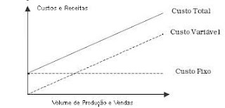Custos e Receitas X Volume de Produção e Vendas