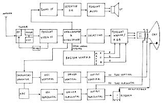 Ia audio 2013 cara memperbaiki tv matot gambar 1a diagram blok televisi warna ccuart Gallery