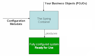 Pictorial representation of how the Spring Container magically produces a fully configured system ready to be used