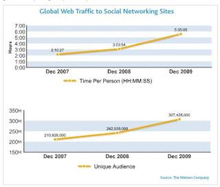 Globalny ruch w serwisach społecznościowych