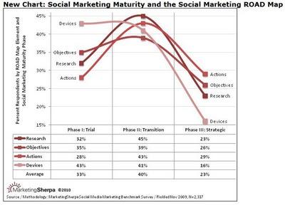 Dojrzałość Social Media marketingu w przedsiębiorstwach - road map