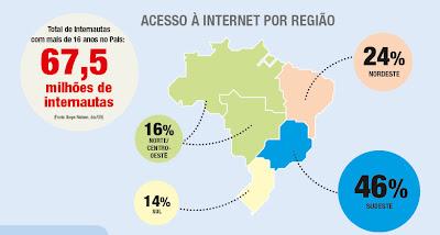 top of mind - acesso à internet por região