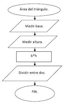 Paz 302 prctica 7 ejercicios de diagramas de flujo realiza los 4 ejercicios en la aplicacin de word vistos en el segundo parcial ccuart Images