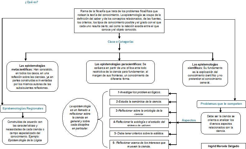 investigacion y su proceso: