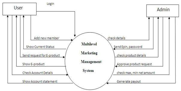 Csharper uml diagrams for multilevel marketing management systemmlm uml diagrams for multilevel marketing management systemmlm ccuart Images