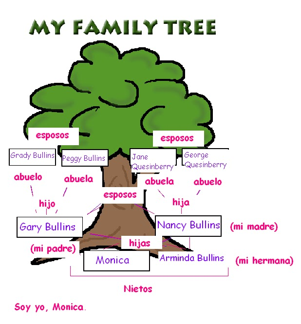 Spanish Family Tree Project Example Beatiful Tree