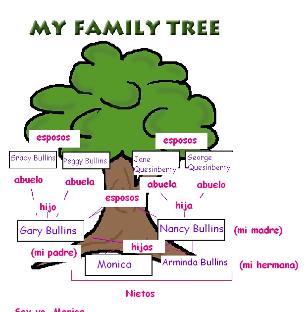 Family Tree Template For Kids In Spanish Pics Download