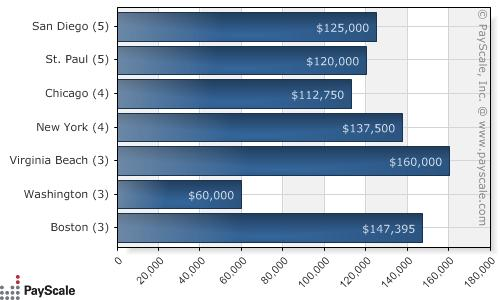 [Median-Salary-by-City---Job-Family-or-General-Practitioner-United-States_USD_20090423032634-v1.0]